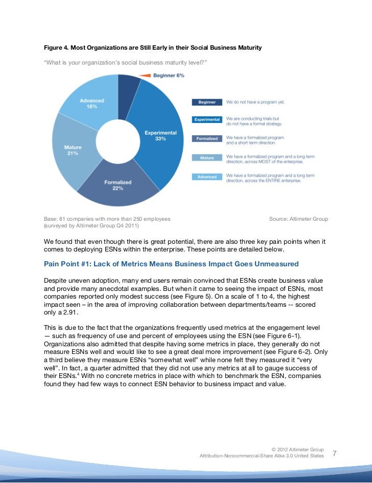 """!Figure 4. Most Organizations are Still Early in their Social Business Maturity""""What is your organization's social busines..."""