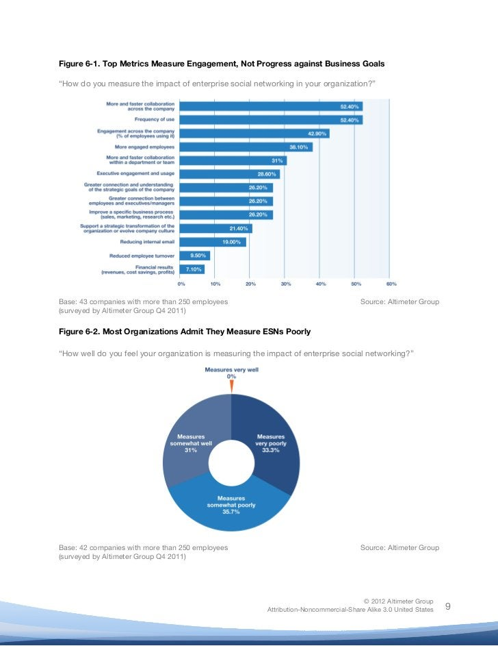 "!Figure 6-1. Top Metrics Measure Engagement, Not Progress against Business Goals""How do you measure the impact of enterpri..."
