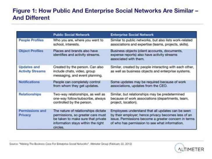 "Slides from ""Making The Business Case For Enterprise Social Networks"" Report Slide 3"