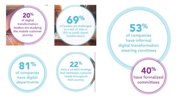 State of Digital Transformation 2016. Altimeter Report