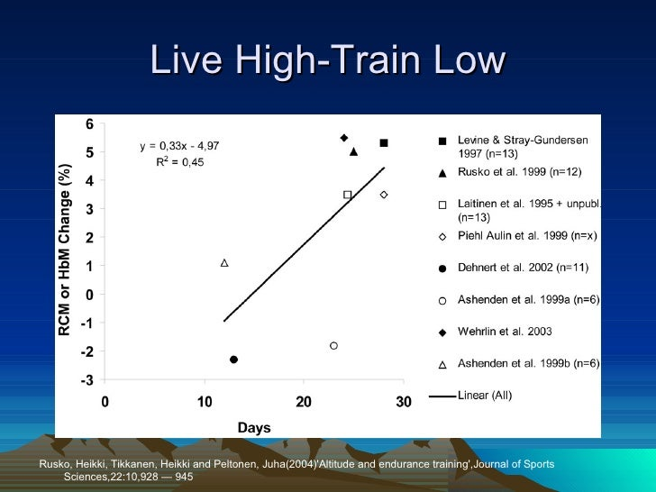 'live high train low' a summary Title = live high, train low at natural altitude, abstract = for decades altitude training has been used by endurance athletes and coaches to enhance sea-level performance whether altitude training does, in fact, enhance sea level performance and, if so, by what means has been the subject of a number of investigations.