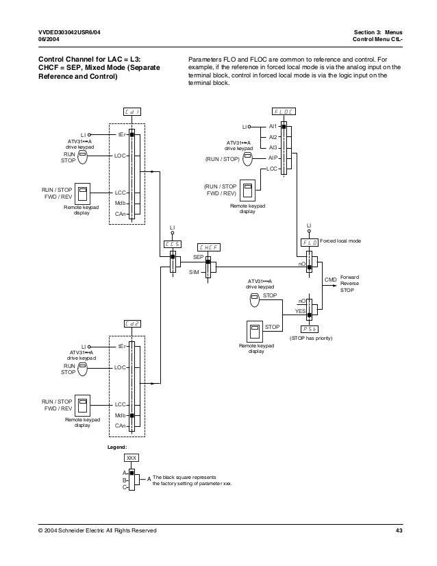 Altivar 31 programing