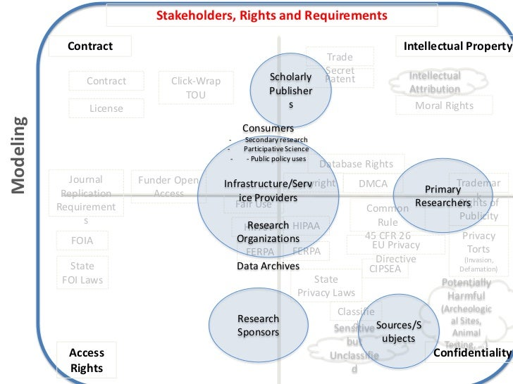 Needs for Data Management & Citation Throughout the ...
