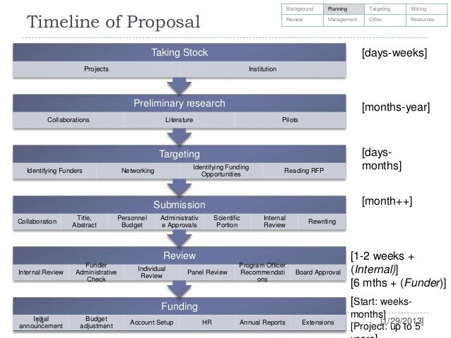 planning a dissertation timeline The department of urban and regional planning at the university of  faculty timeline  phd degree and whether your dissertation topic and research plan,.