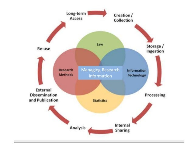 State of the Art Informatics for Research Reproducibility, Reliability, and Reuse Managing Research Information