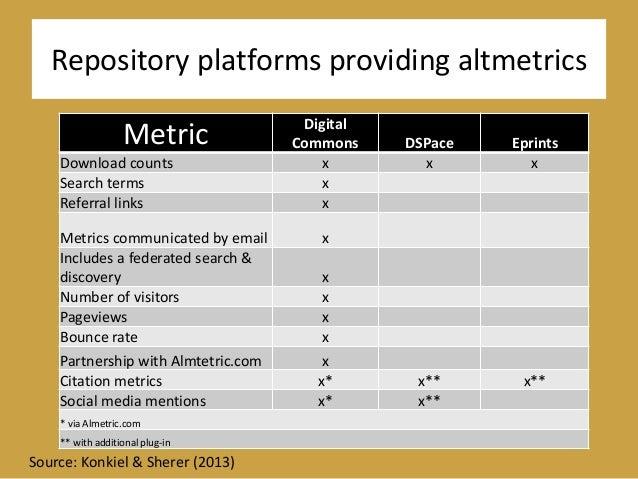 Repository platforms providing altmetrics Metric Digital Commons DSPace Eprints Download counts x x x Search terms x Refer...