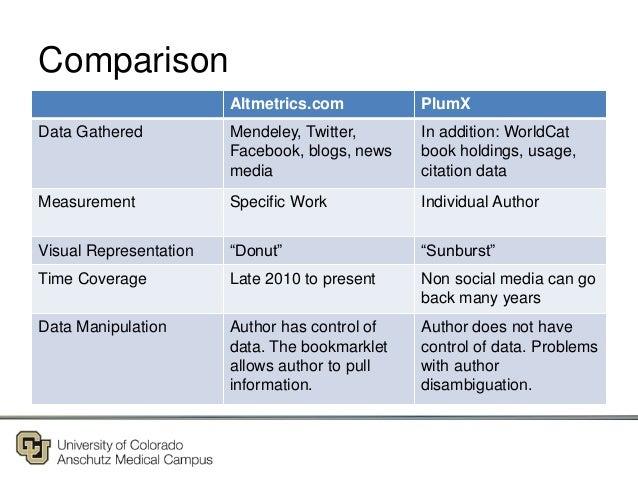 Comparison Altmetrics.com PlumX Data Gathered Mendeley, Twitter, Facebook, blogs, news media In addition: WorldCat book ho...