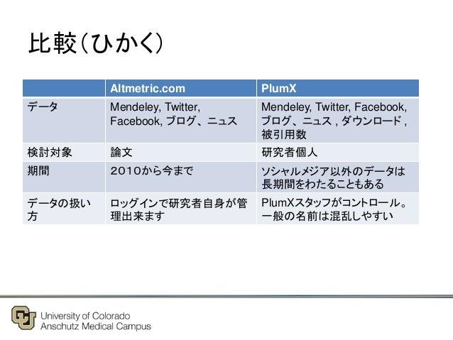 比較(ひかく) Altmetric.com PlumX データ Mendeley, Twitter, Facebook, ブログ、 ニュス Mendeley, Twitter, Facebook, ブログ、 ニュス , ダウンロード , 被引用...