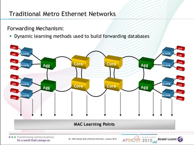 Metro ethernet diagram data wiring diagrams mpls based metro ethernet networks tutorial by khatri rh slideshare net ethernet cable pinout ethernet cable pinout freerunsca Images