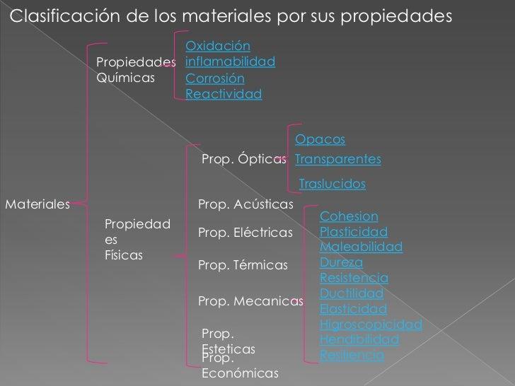 Clasificación de los materiales por sus propiedades                         Oxidación             Propiedades inflamabilid...