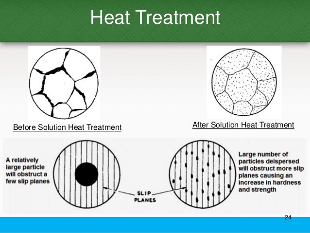 heat treatment of aluminium Effects of t2 heat treatment on microstructure and properties of the selective  laser melted aluminum alloy samples wang l(1)(2)(3), sun.
