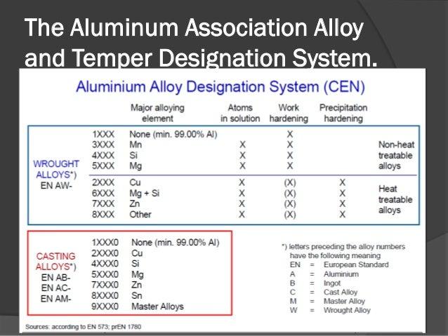 Aluminium alloys in nuclear the aluminum association alloyand temper designation system ccuart Image collections