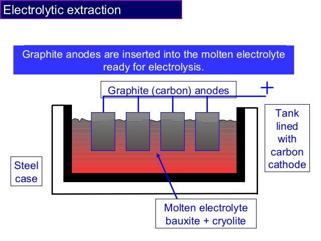 Cryolite Electrolysis Aluminium Oxide Photos. Extraction ...