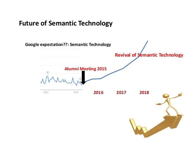 Alumni 2015 Challenges in Semantic Technologies, Sung Kook Han Slide 3