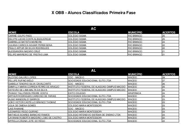 X OBB - Alunos Classificados Primeira Fase AC NOME ESCOLA MUNICÍPIO ACERTOS CARINE COLPO PAES COLÉGIO SIGMA RIO BRANCO 25 ...
