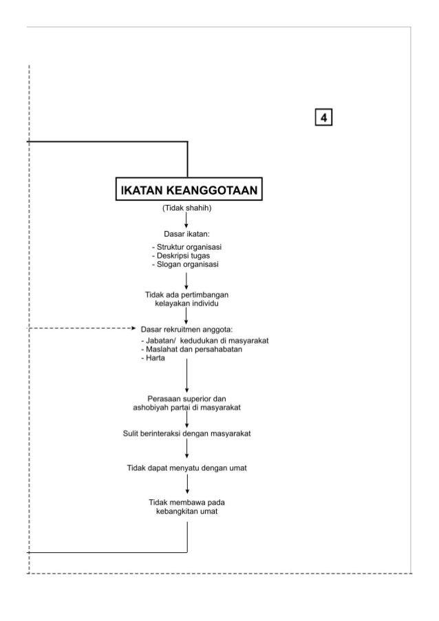 IKATAN KEANGGOTAAN  (Tidak shahih)  l  Dasar ikatan:   - Struktur organisasi - Deskripsi tugas - Slogan organisasi  l  Tid...