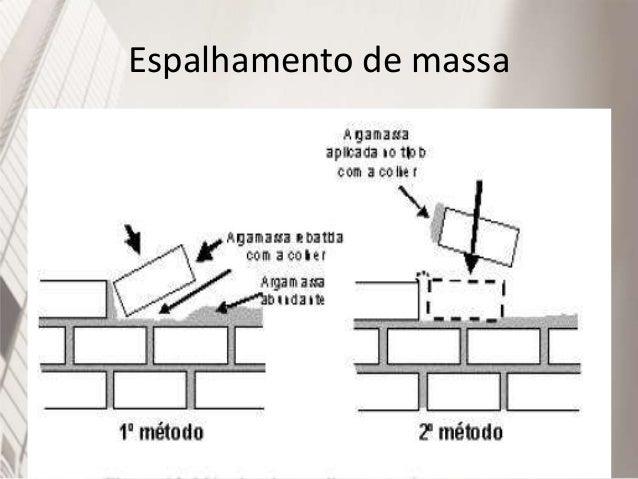 Cuidados na execução de alvenarias • Pouco antes do assentamento o tijolo deve ser molhado, para facilitar a aderência, el...