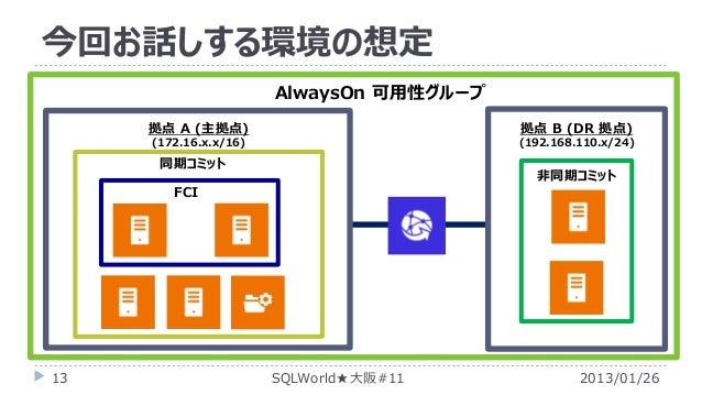 今回お話しする環境の想定 AlwaysOn 可用性グループ 拠点 A (主拠点)  拠点 B (DR 拠点)  (172.16.x.x/16)  (192.168.110.x/24)  同期コミット  非同期コミット  FCI  13  SQL...