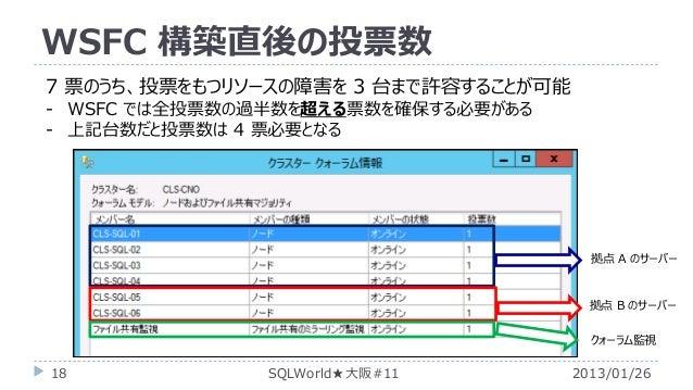 WSFC 構築直後の投票数 7 票のうち、投票をもつリソースの障害を 3 台まで許容することが可能 - WSFC では全投票数の過半数を超える票数を確保する必要がある - 上記台数だと投票数は 4 票必要となる  拠点 A のサーバー  拠点 ...