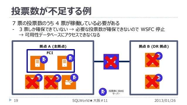 投票数が不足する例 7 票の投票数のうち 4 票が稼働している必要がある -  3 票しか確保できていない → 必要な投票数が確保できないので WSFC 停止 → 可用性データベースにアクセスできなくなる 拠点 A (主拠点)  拠点 B (D...