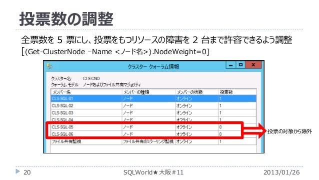 投票数の調整 全票数を 5 票にし、投票をもつリソースの障害を 2 台まで許容できるよう調整 [(Get-ClusterNode –Name <ノード名>).NodeWeight=0]  投票の対象から除外  20  SQLWorld★大阪#1...