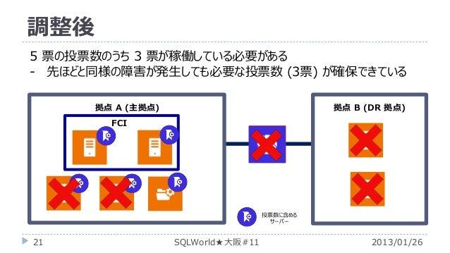 調整後 5 票の投票数のうち 3 票が稼働している必要がある - 先ほどと同様の障害が発生しても必要な投票数 (3票) が確保できている 拠点 A (主拠点)  拠点 B (DR 拠点)  FCI  投票数に含める サーバー  21  SQLW...