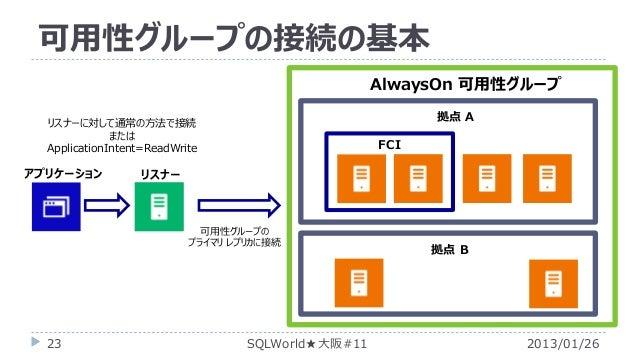 可用性グループの接続の基本 AlwaysOn 可用性グループ 拠点 A  リスナーに対して通常の方法で接続 または ApplicationIntent=ReadWrite  アプリケーション  FCI  リスナー  可用性グループの プライマリ...