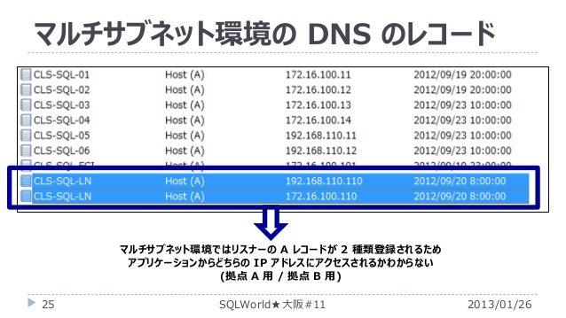 マルチサブネット環境の DNS のレコード  マルチサブネット環境ではリスナーの A レコードが 2 種類登録されるため アプリケーションからどちらの IP アドレスにアクセスされるかわからない (拠点 A 用 / 拠点 B 用) 25  SQ...