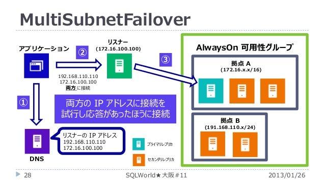 MultiSubnetFailover アプリケーション  リスナー  ②  AlwaysOn 可用性グループ  (172.16.100.100)  ③  拠点 A (172.16.x.x/16)  192.168.110.110 172.16...