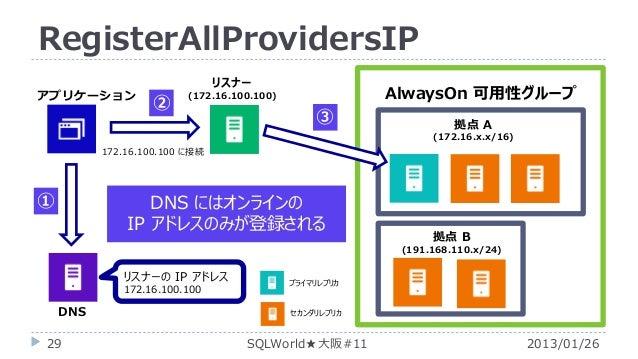 RegisterAllProvidersIP アプリケーション  リスナー  ②  AlwaysOn 可用性グループ  (172.16.100.100)  ③  拠点 A (172.16.x.x/16)  172.16.100.100 に接続 ...
