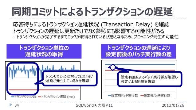 同期コミットによるトランザクションの遅延 応答待ちによるトランザクション遅延状況 (Transaction Delay) を確認 トランザクションの遅延は更新だけでなく参照にも影響する可能性がある - トランザクションが完了するまでロックが取得...
