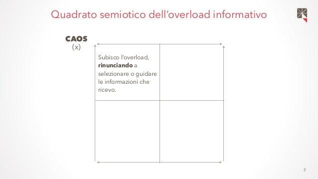 2 Quadrato semiotico dell'overload informativo CONTROLLO (y) Reagisco all'overload cercando di gestire attivamente il flus...