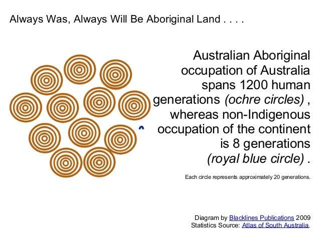 Australian Aboriginal occupation of Australia spans 1200 human generations (ochre circles) , whereas non-Indigenous occupa...