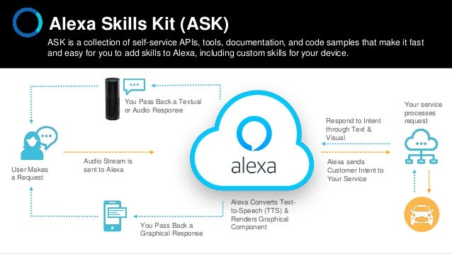 ASK is a collection of self-service APIs, tools, documentation, and code samples that make it fast and easy for you to add...