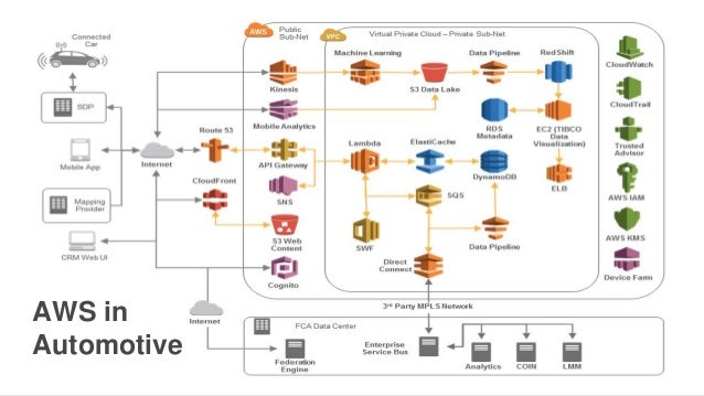AWS in Automotive