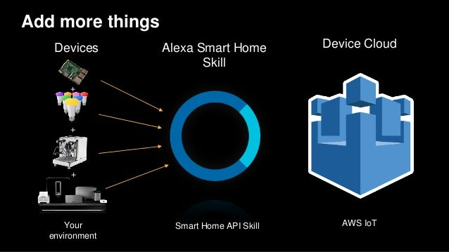 aws re invent 2016 voice enabling your home and devices. Black Bedroom Furniture Sets. Home Design Ideas