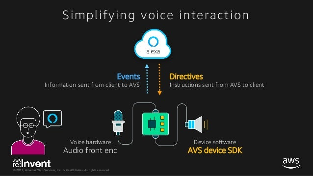 ALX307_Integrate Alexa into Your Product