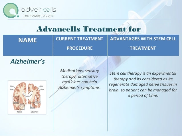 Case Example (Pre Stem Cell treatment symptoms) Name of Patient : Josephine Stramiello, USA • He was taking Aricept and gr...