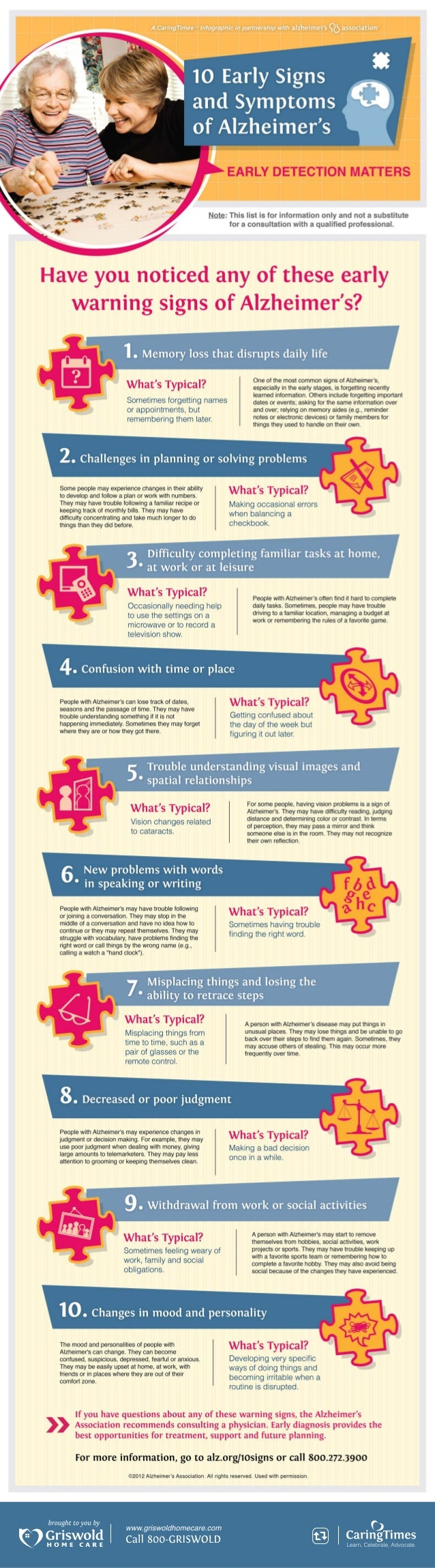 [INFOGRAPHIC] 10 Early Signs and Symptoms of Alzheimer's