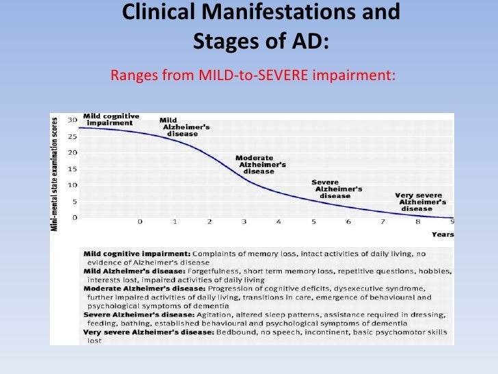 Clinical Manifestations and Stages of AD:<br />Ranges from MILD-to-SEVERE impairment:<br />