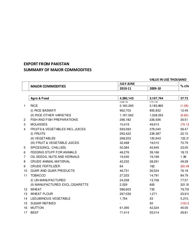 EXPORT FROM PAKISTANSUMMARY OF MAJOR COMMODITIES                                                    VALUE IN US$ THOUSAND ...