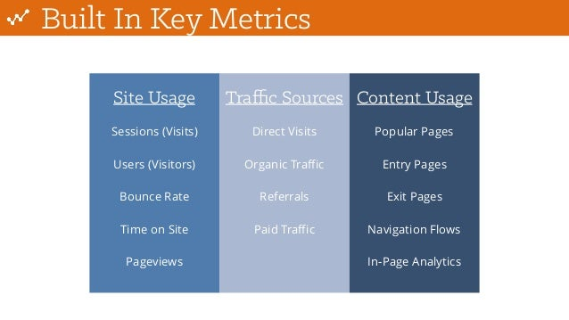 Built In Key Metrics Site Usage Traffic Sources Content Usage Sessions (Visits) Users (Visitors) Bounce Rate Time on Site Pa...