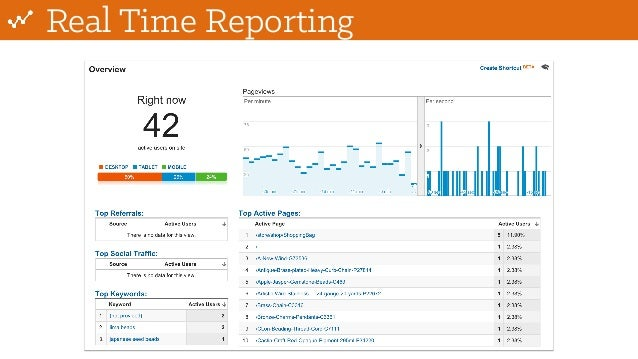 Real Time Reporting