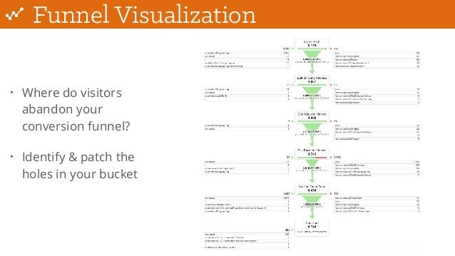 Funnel Visualization • Where do visitors abandon your conversion funnel? • Identify & patch the holes in your bucket