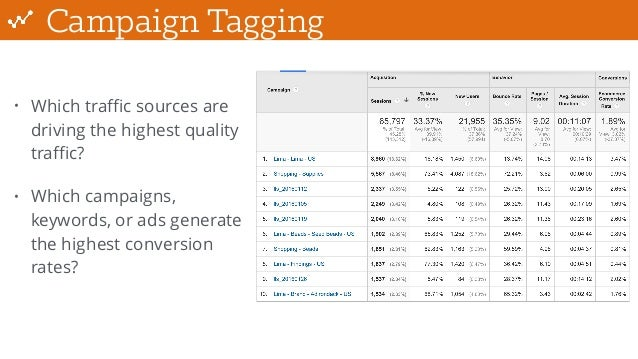 Campaign Tagging • Which traffic sources are driving the highest quality traffic? • Which campaigns, keywords, or ads generate...