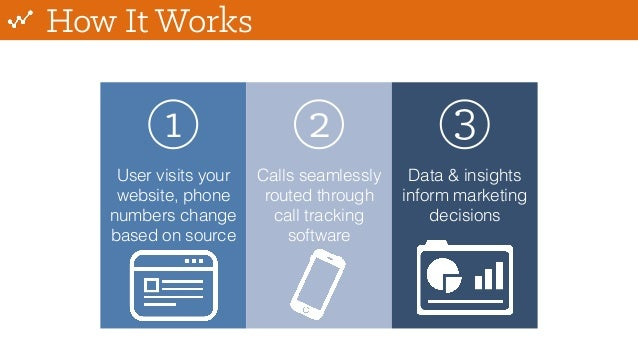 How It Works 1 2 3 User visits your website, phone numbers change based on source Calls seamlessly routed through call tra...