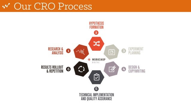 Our CRO Process 1 2 3 4 5 6