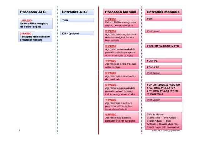 Processo ATC Entradas ATC Processo Manual Entradas Manuais 1º PASSO Exibe o PNR e o registro do e-ticket original TWD 1º P...
