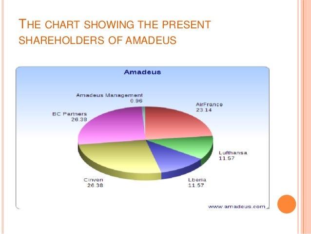 Amadeus xml api integration