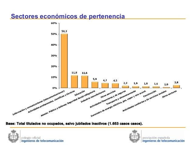Sectores económicos de pertenenciaBase: Total titulados no ocupados, salvo jubilados inactivos (1.653 casos casos).